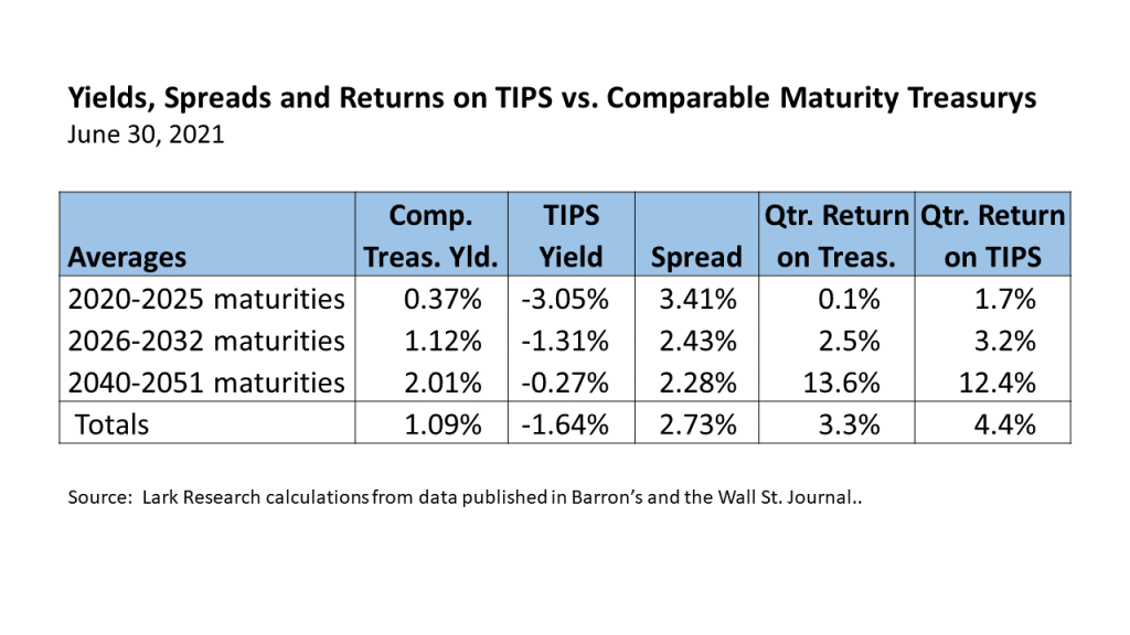 2021 Second Quarter Returns, Yields and Yield Spreads on TIPS and comparable maturity U.S. Treasury securities.