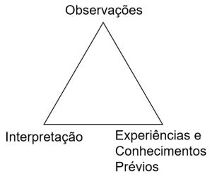 Triângulo das Conclusões