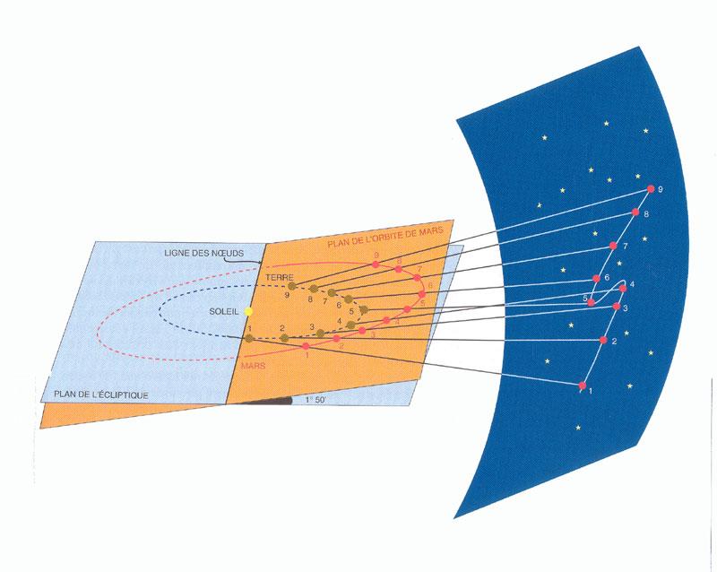 Mouvement apparent de Mars - Numéro spécial Pour la Science, Kepler - Les Lois de Kepler et de Newton - Lycée - Frédéric Laroche .free.fr