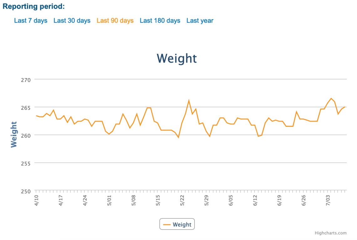 My weight loss for the last 90 days