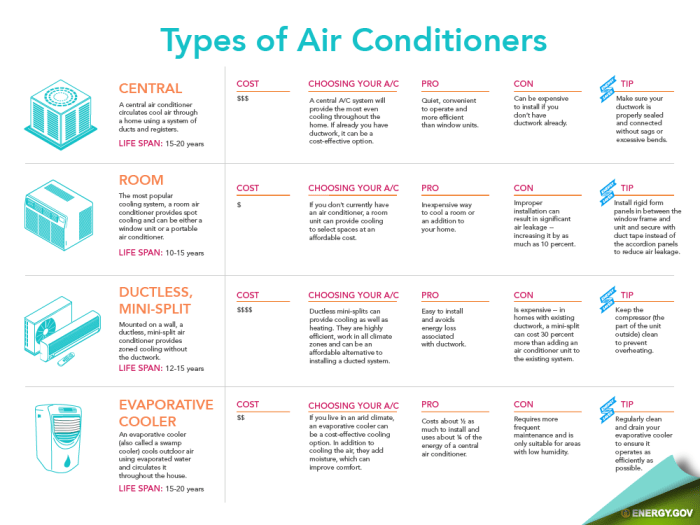 Types Air Conditioners