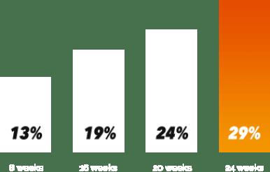 SizeGenetics Effectiveness