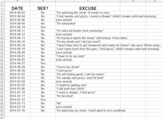 Sex frequency spreadsheet