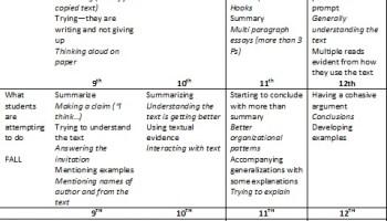 University of arizona essay prompt