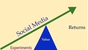 social_media_returns1