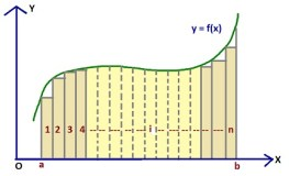 c821f43e0f28254a1a165a66a726a8e5_area-partition-numerical-integration_432-263