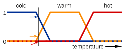 600px-Fuzzy_logic_temperature_en.svg
