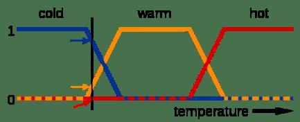 600px-Fuzzy_logic_temperature_en.svg