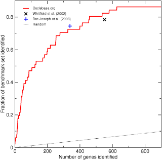 Three sets of cell-cycle-regulated human genes compared to benchmark set B1