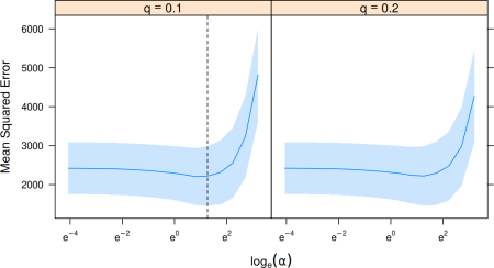 Cross-validation with SLOPE.