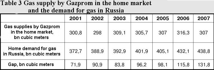 Gazprom short-changes Russian consumers