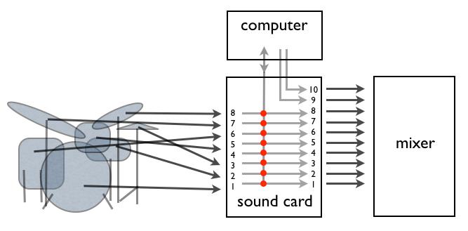 Equipment standard (microphones – setup)