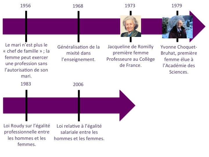 Femmes en Sciences, Cite Ta Scientifique, Sciences, Genre