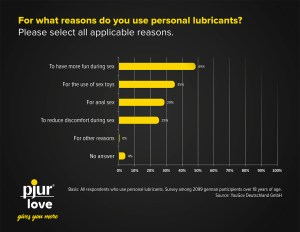 Lubricants survey data, commissioned by pjur group - interview with Lascivious Marketing [credit: pjur group, Luxembourg S.A.]