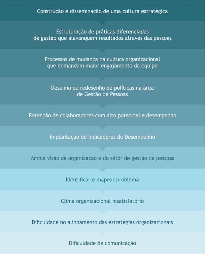 Situações que demandam Diagnóstico Empresarial