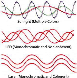 Laser and LED Wavelengths