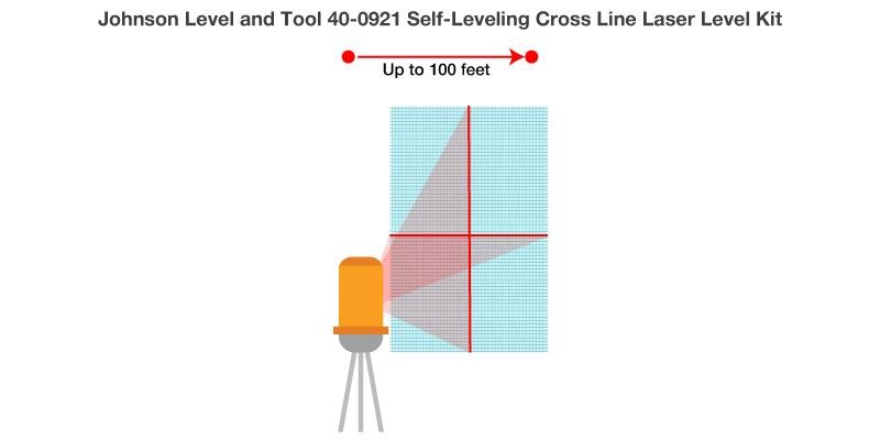Johnson Level and Tool 40-0921 Self-Leveling Cross Line Laser Level Kit Review