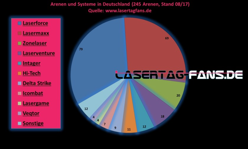 Lasertag Arenen 2017 Lasermaxx Lasertagfans