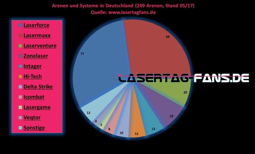 Arenen und Systeme in Deutschland