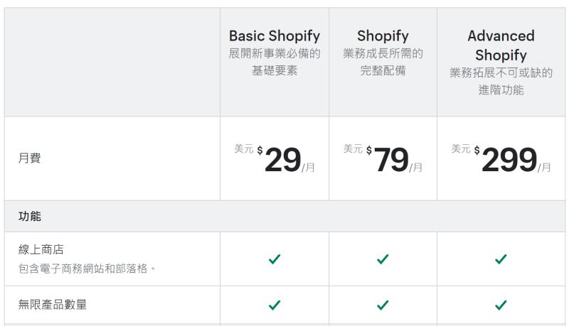 Shopify 的收費方案