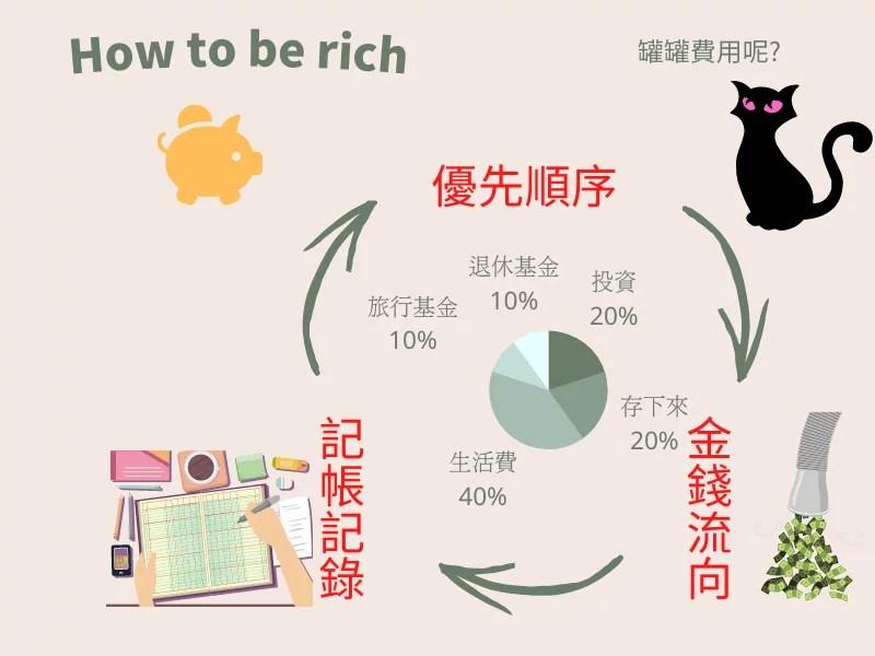 管理金錢 ( 記帳 )