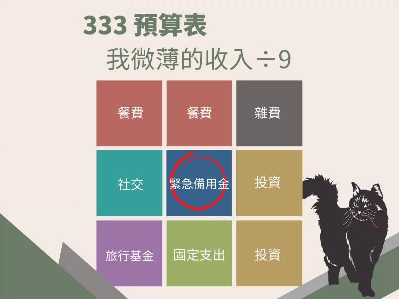 333 預算表
