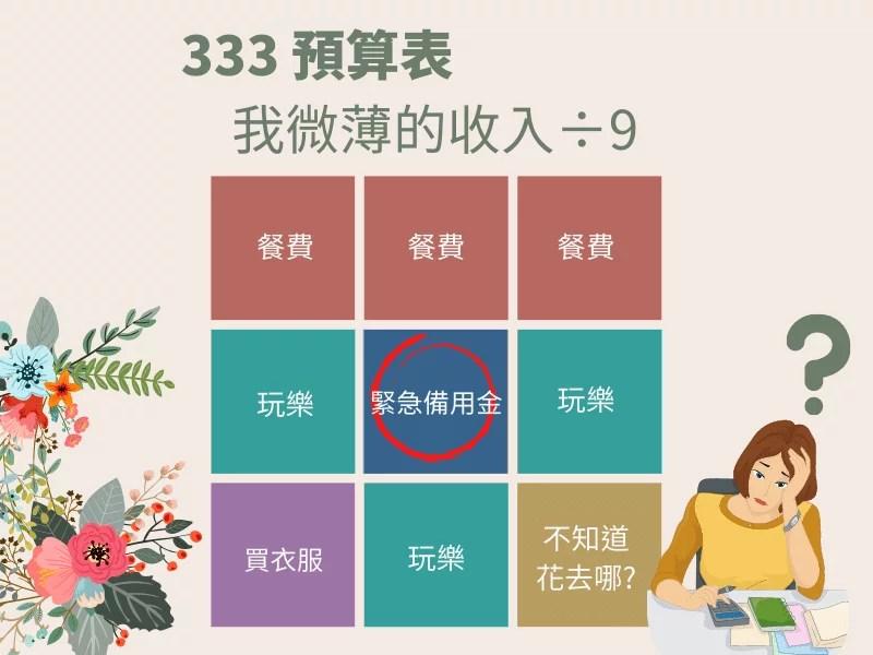 333 預算表 - 新手