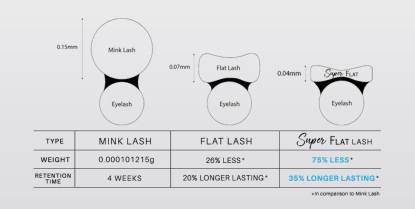 Super Flat Lash by BL Korea