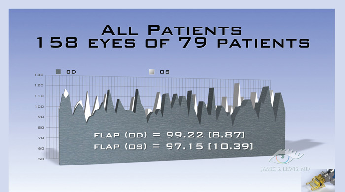 all patients