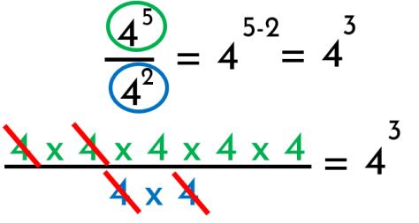 demostración de la división de potencias de igual base