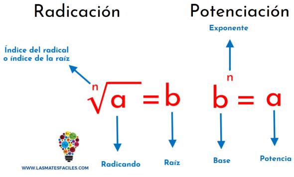 relación entre la radicación y la potenciación