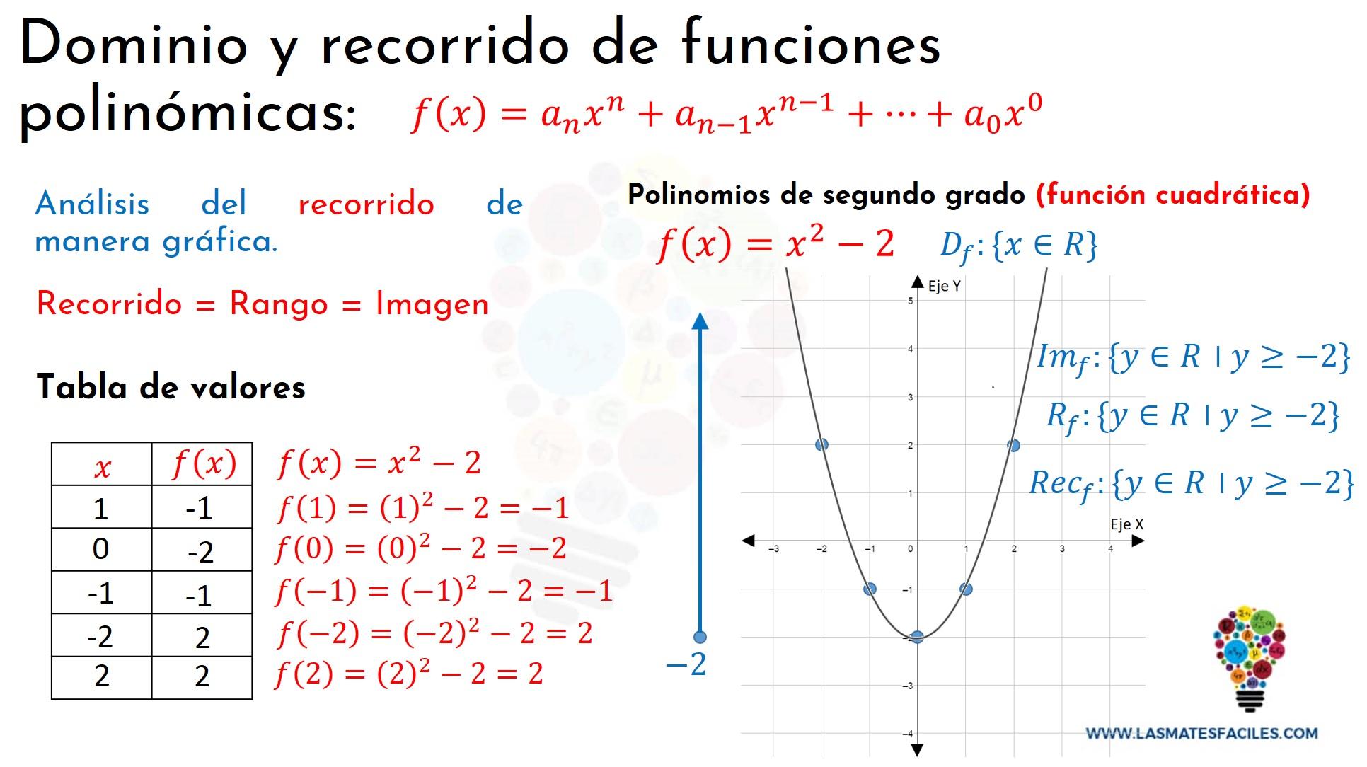 Dominio Y Recorrido De Funciones Polinómicas Mates Fáciles