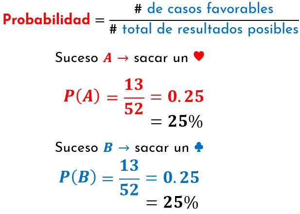 fórmula general de la probabilidad de la ocurrencia de un suceso aplicada a los sucesos A y B