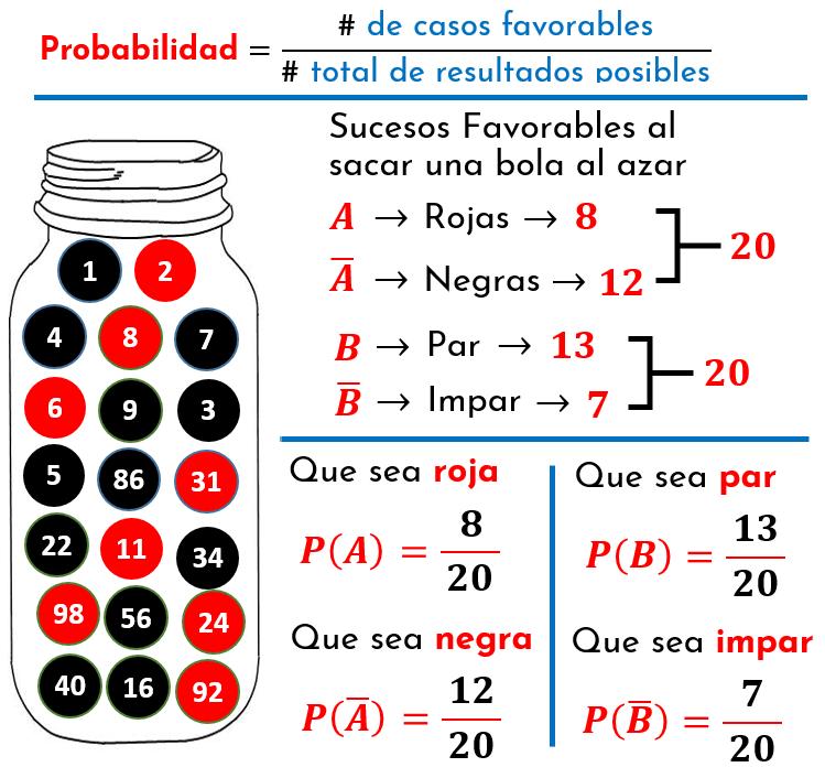 probabilidad de cada suceso por separado, roja, par, negra o impar, Expresiones para los sucesos A y B, y sus respectivas probabilidades de ocurrencia antes de abordar la probabilidad condicional