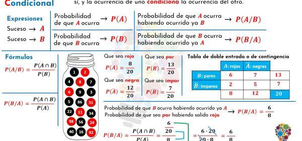 introducción a la probabilidad condicional