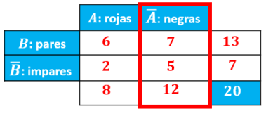 explicación de la columna del suceso A negado en la tabla de contingencia
