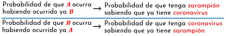 Probablidades condicionadas entre los sucesos A y B