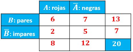 tabla de contingencia del ejercicio resuelto pas oa paso de probabilidad condicionada