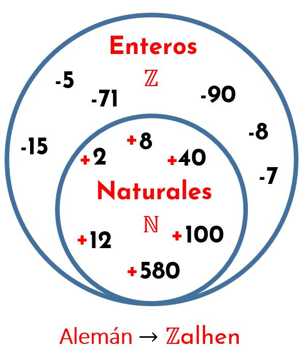 conjunto de los números enteros