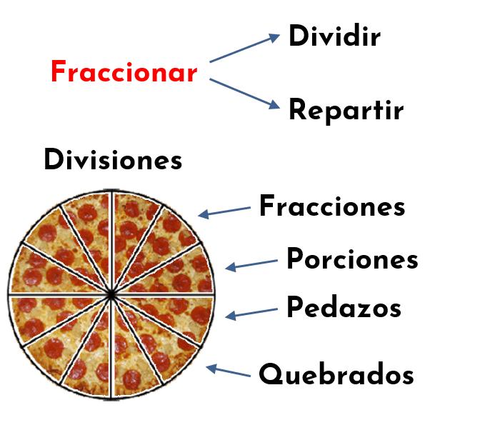 las fracciones son divisiones, porciones o pedazos