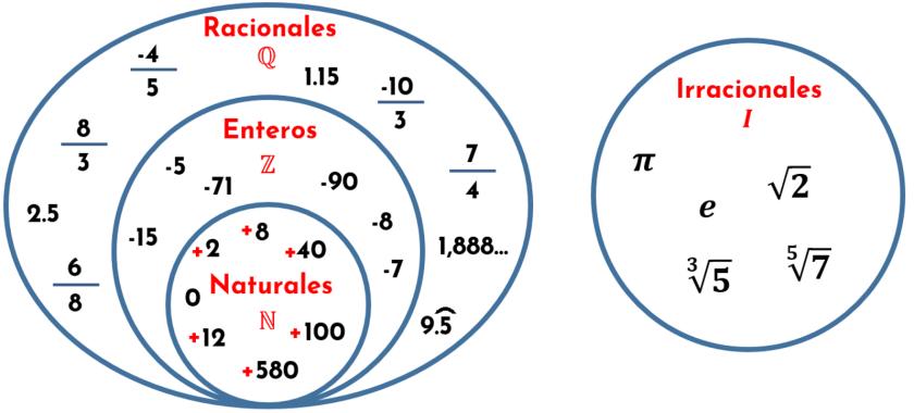 Conjuntos numéricos. números Racionales e irracionales