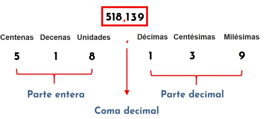 Por qué se llaman números decimales. Partes de un número decimal