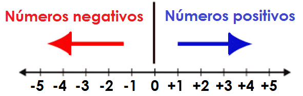 números enteros en recta numérica