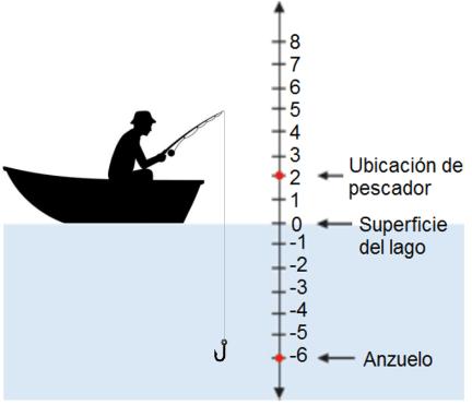 ejemplo números enteros y el nivel del mar