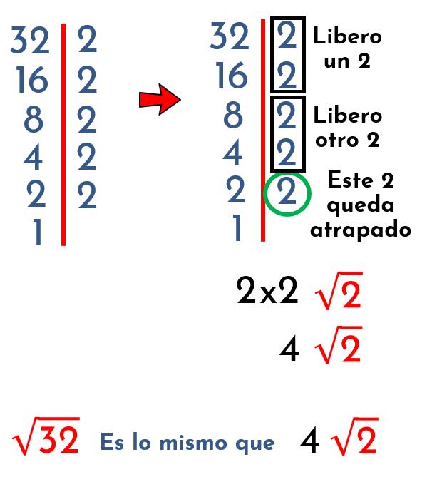 simplificar la raíz cuadrada de 32