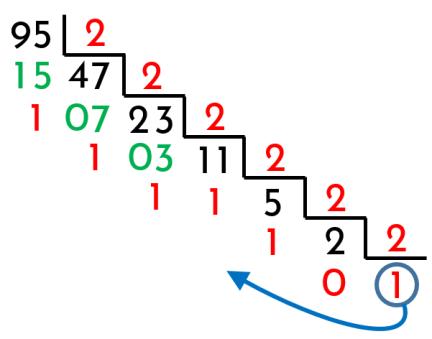 obtener el binario de un decimal dividiendo