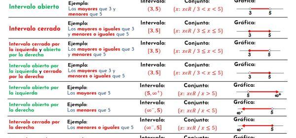 Notación de Intervalos
