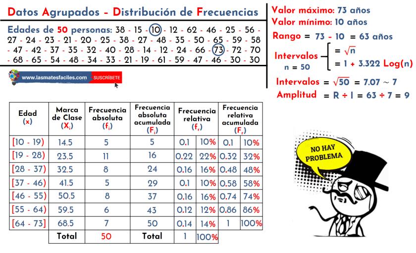 distribución de frecuencias para datos agrupados