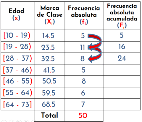 cálculo de la frecuencia absoluta acumulada