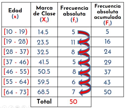 distribución de frecuencias para datos agrupados: frecuencia absoluta acumulada